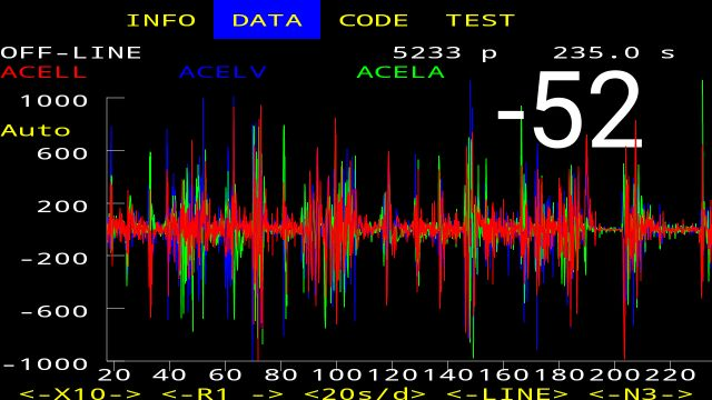 OBD-2 Car Code Data Plot